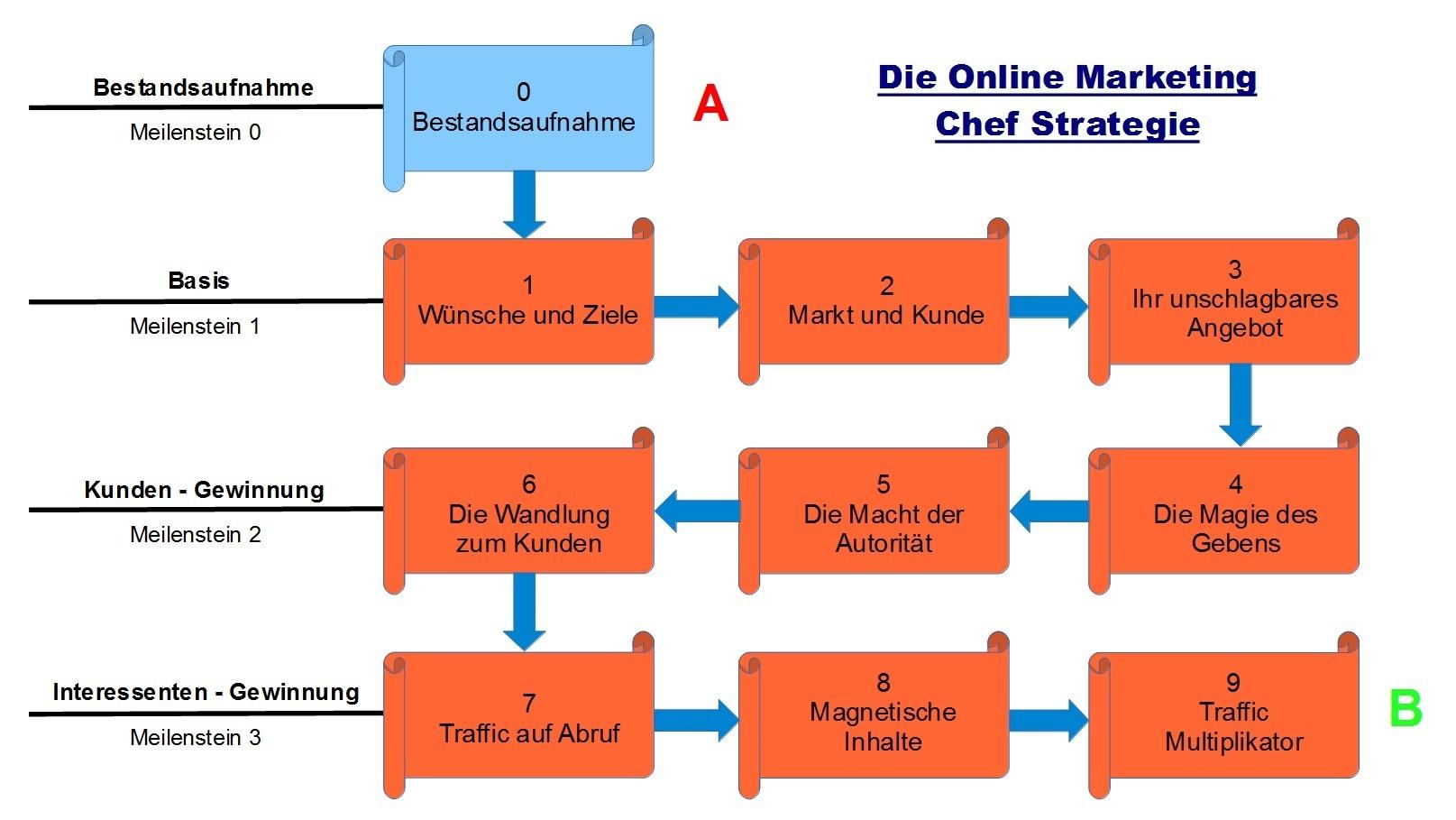Die OnlineMarketingChefStrategie