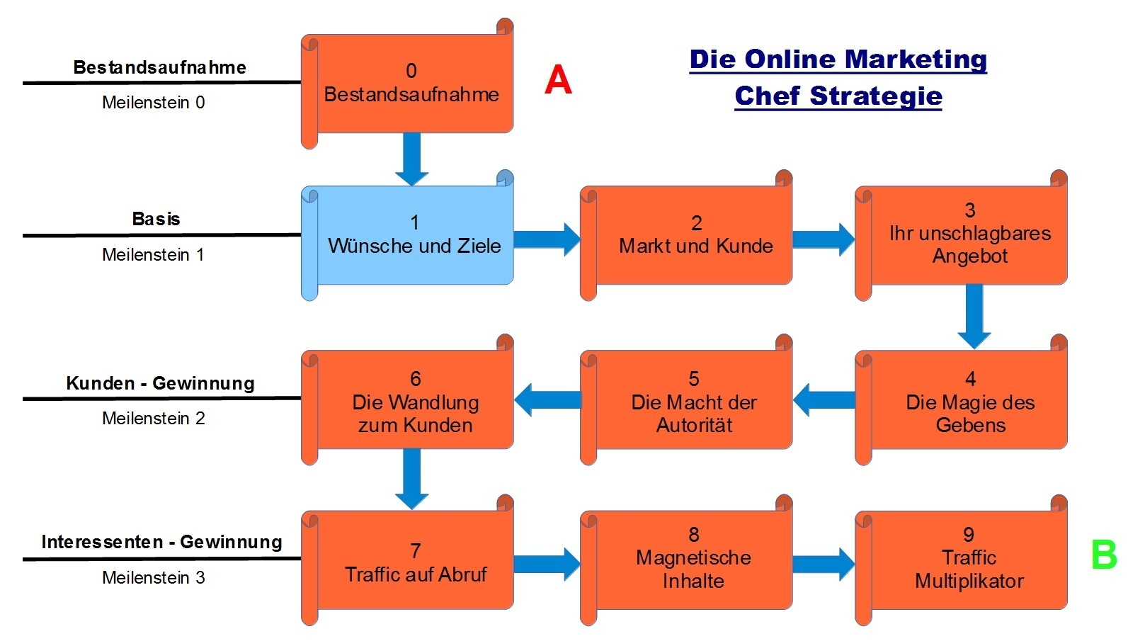 Schritt 1 Die Online Marketing Chef Strategie