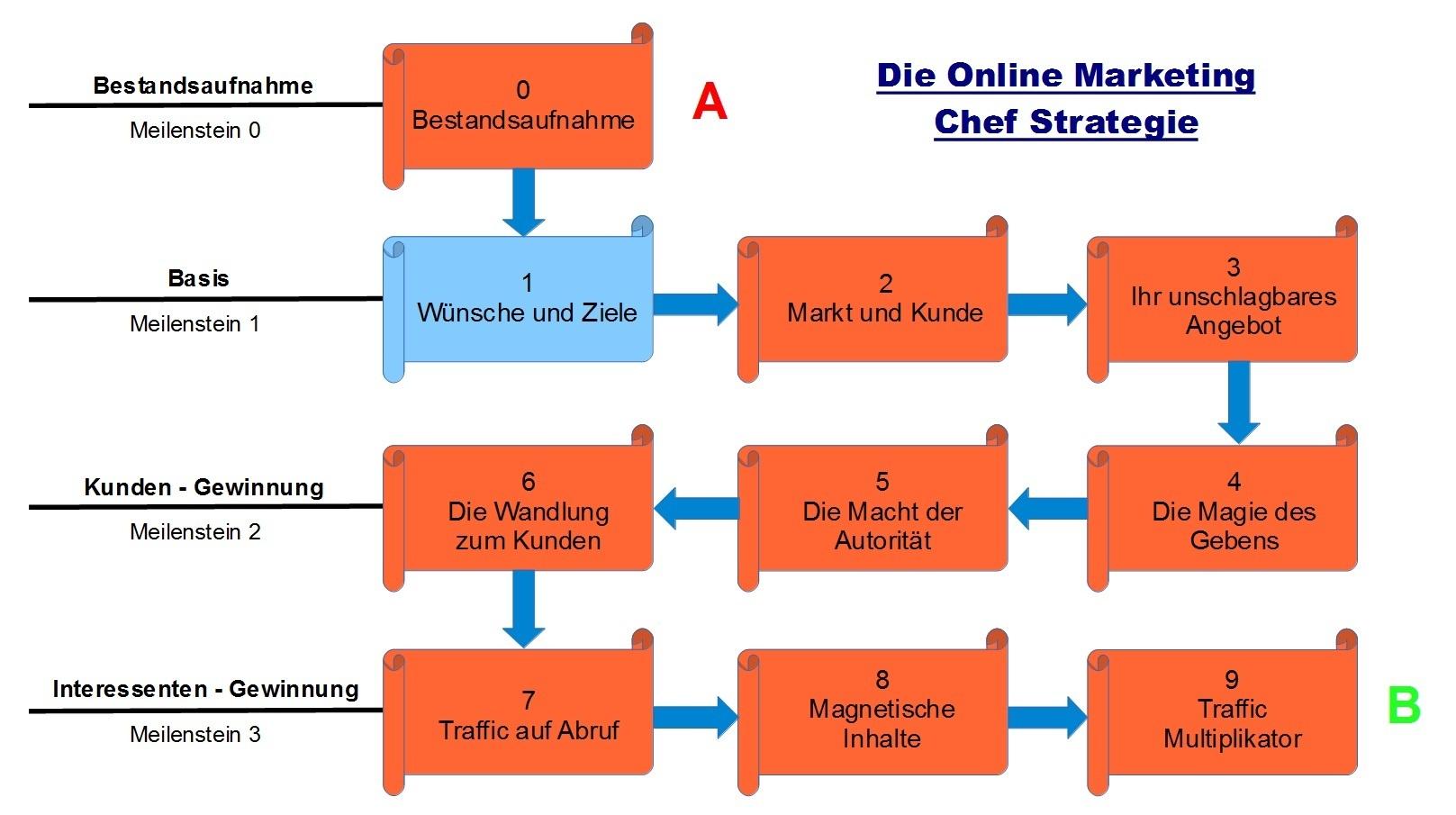 Für Ihr Internet Business: Schritt 1 Die Online Marketing Chef Strategie
