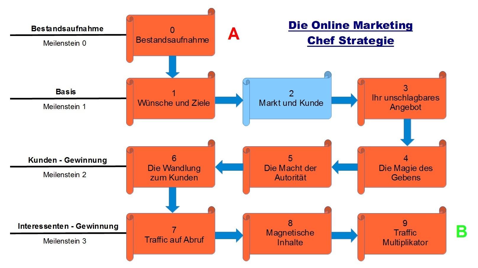 Schritt 2 - Die Online Marketing Chef Strategie