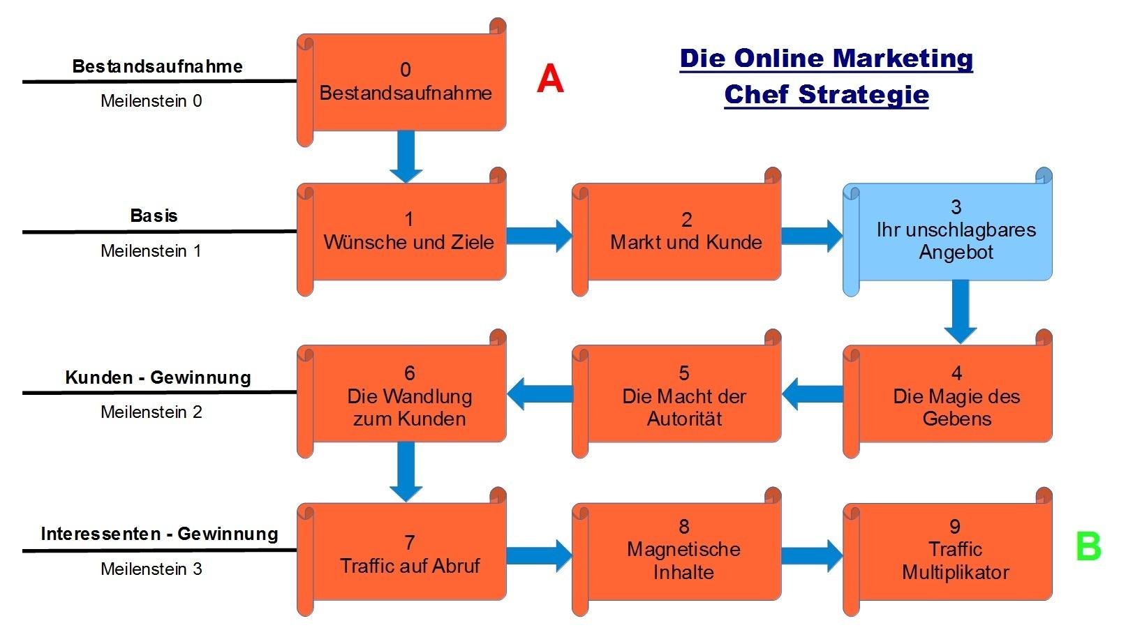 Schritt 3 - Die Online Marketing Chef Strategie