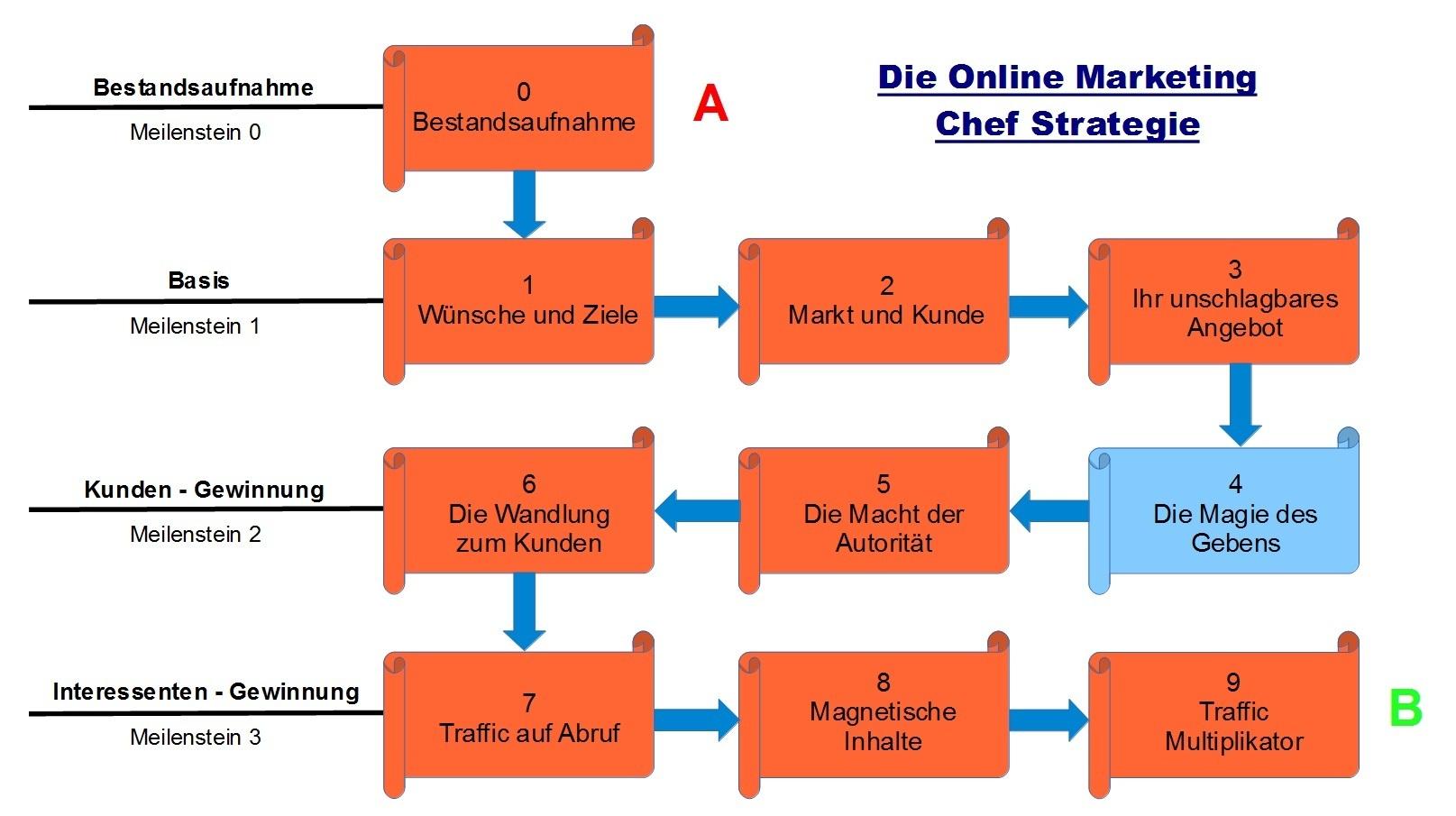 Schritt 4 - Online Marketing Chef Strategie