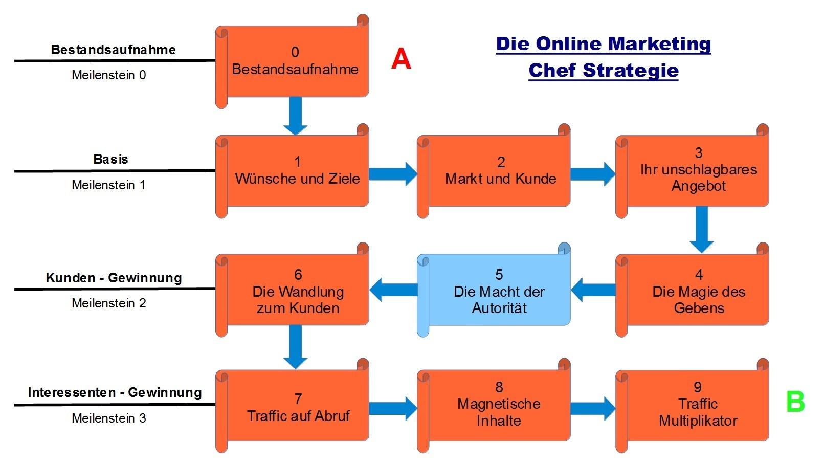 Schritt 5 - Online Marketing Chef Strategie