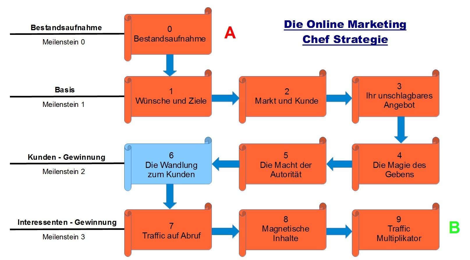 Schritt 6 - Die Online Marketing Chef Strategie