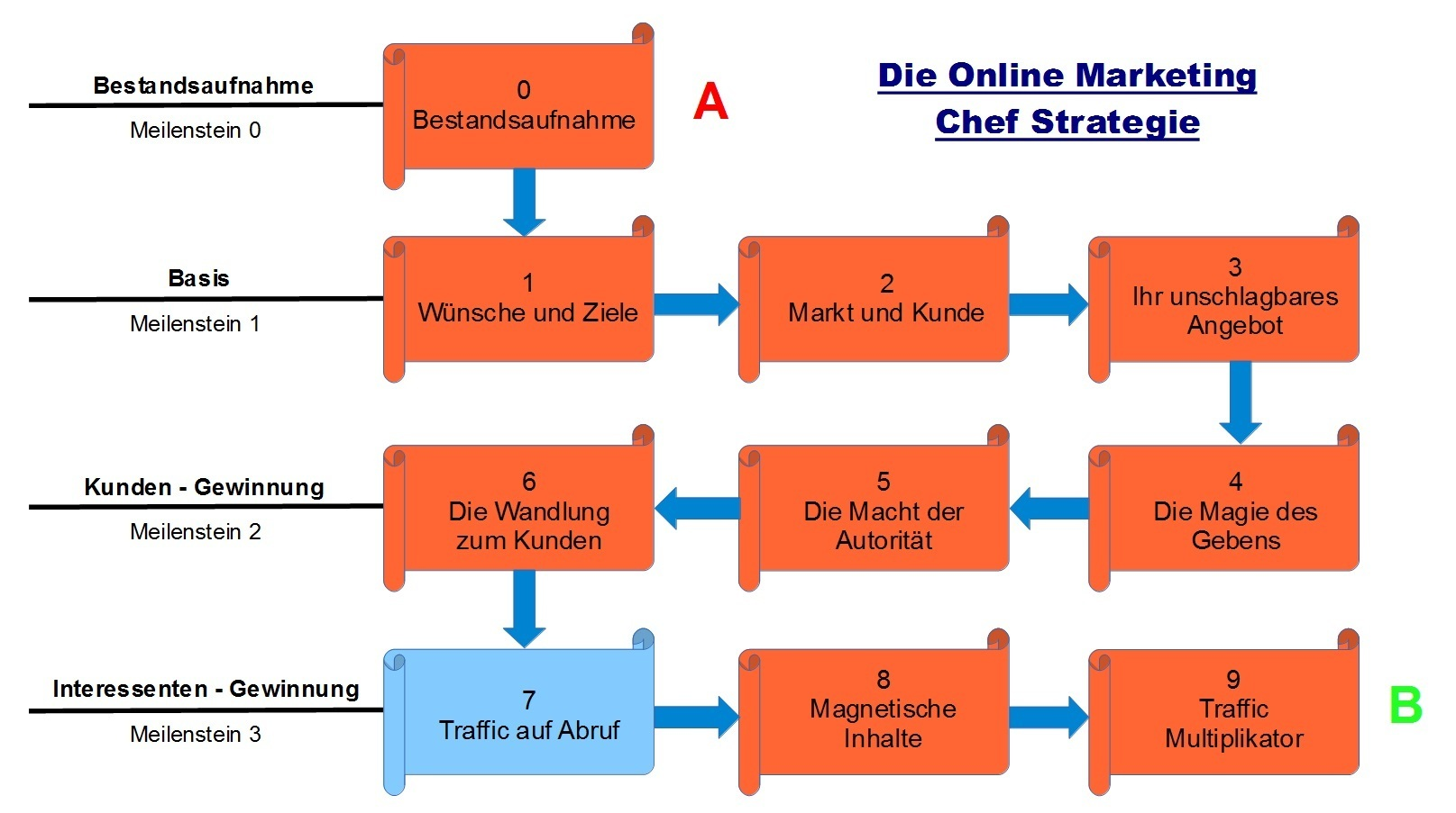 Schritt 7 - Die Online Marketing Chef Strategie