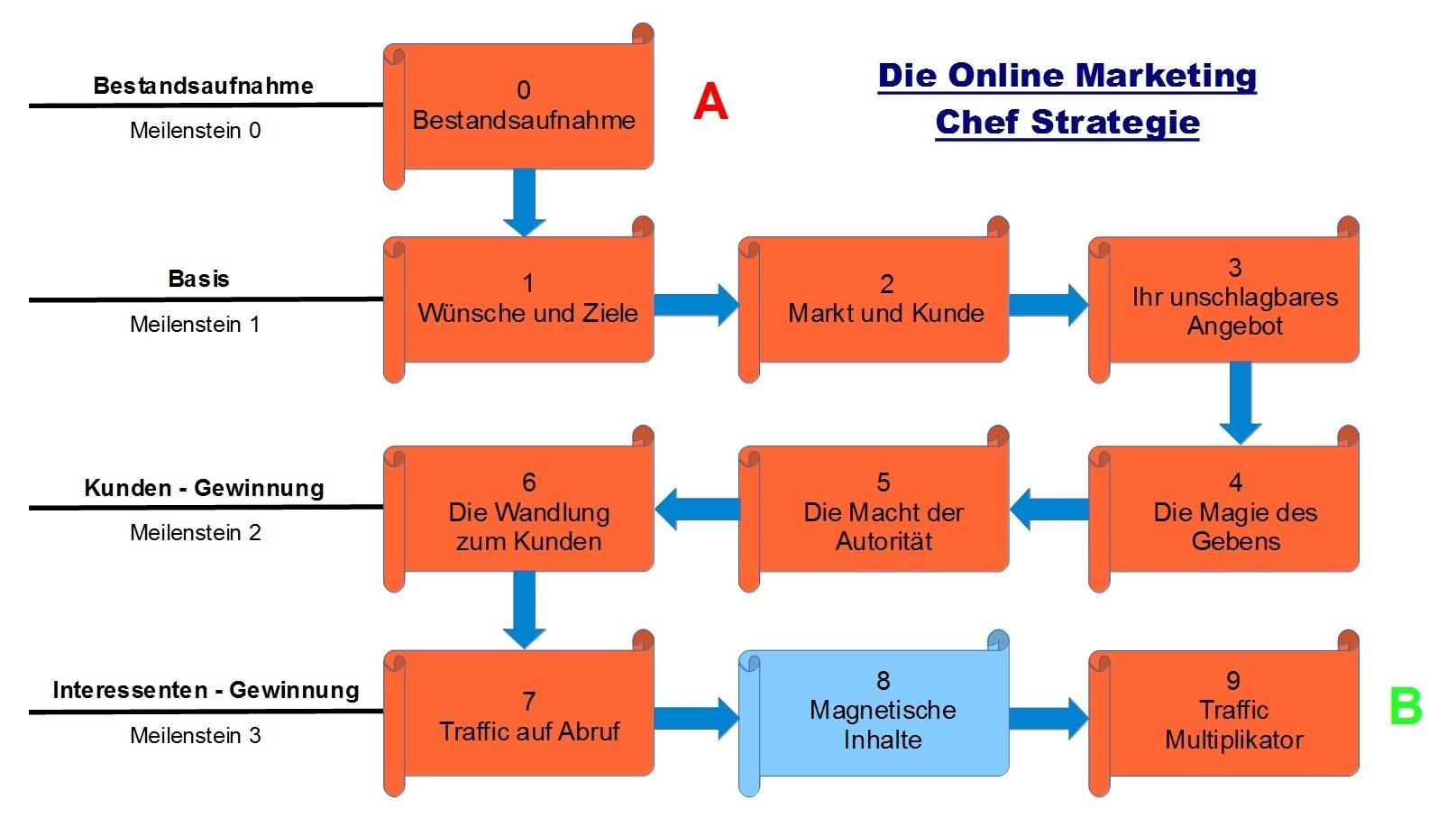 Schritt 8 - Die Online Marketing Chef Strategie