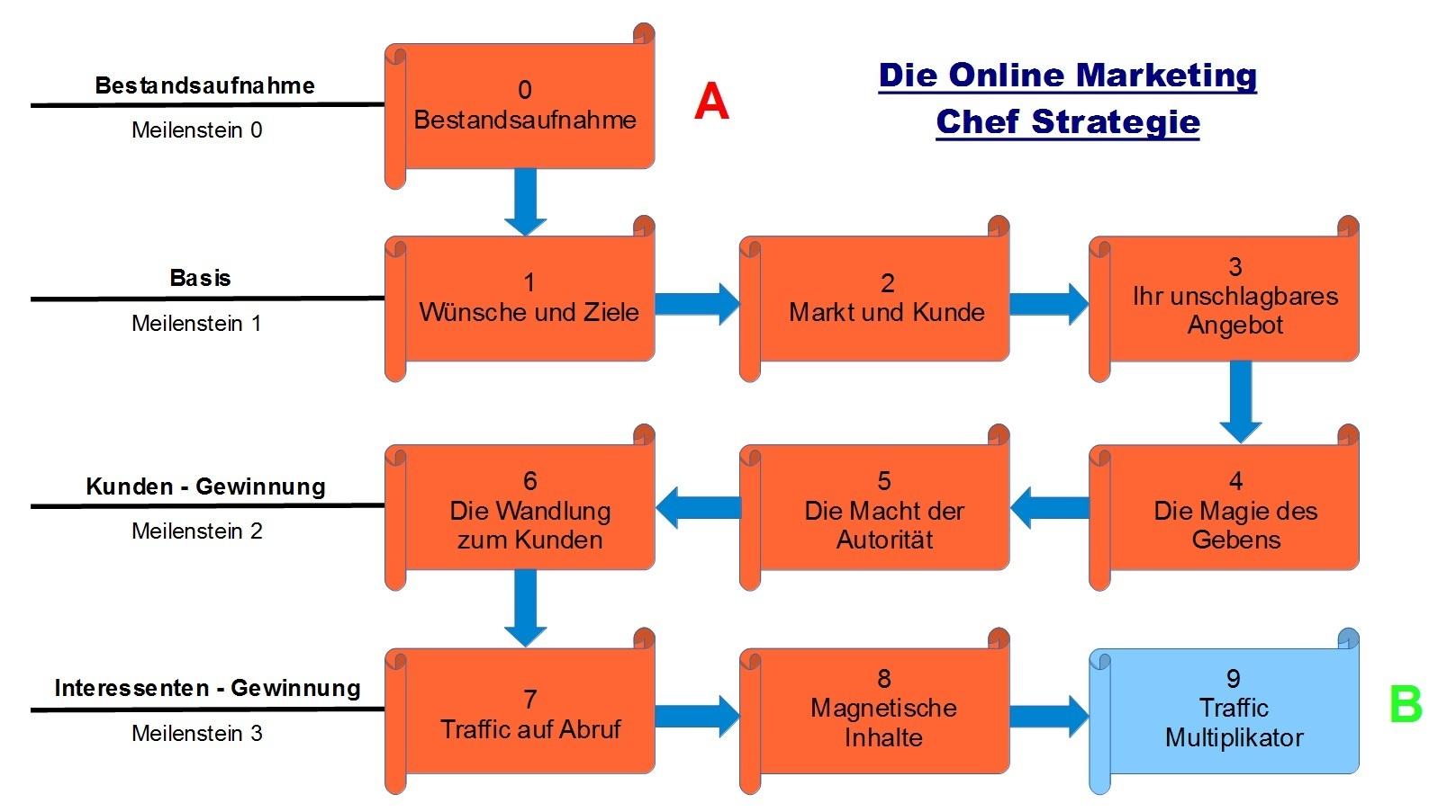 Schritt 9 - Die Online Marketing Chef Strategie